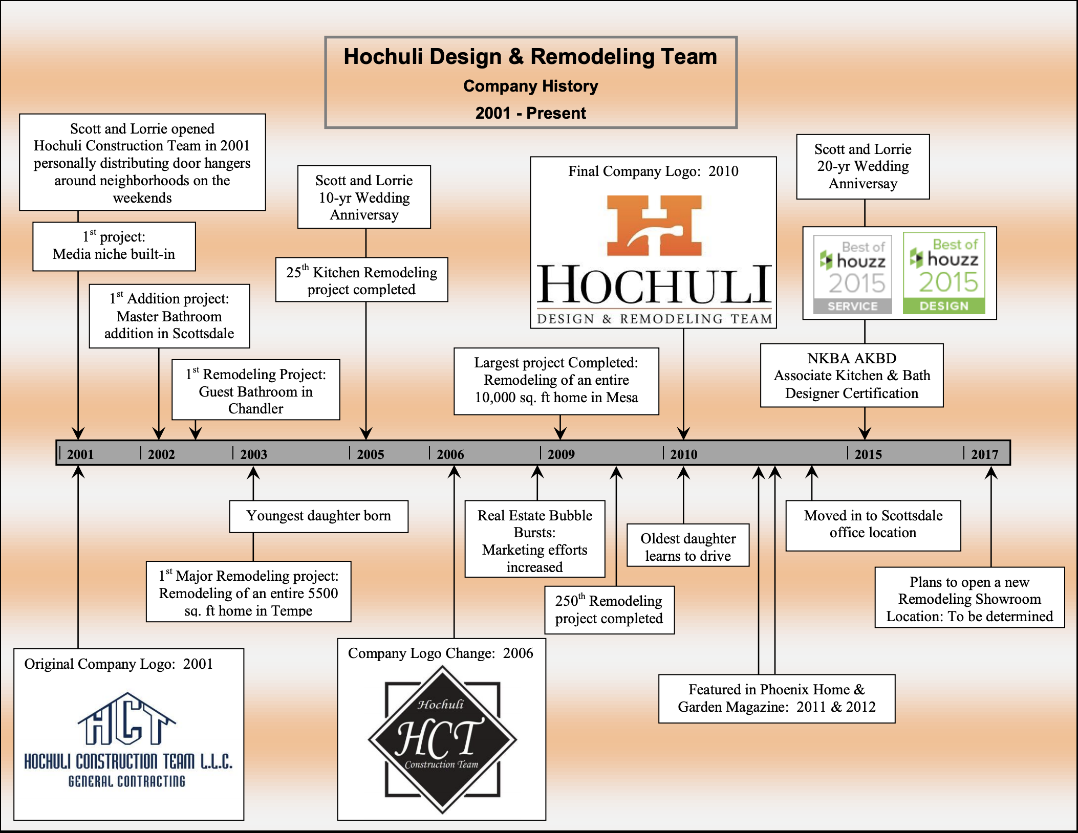 Hochuli Design and Remodeling Team History