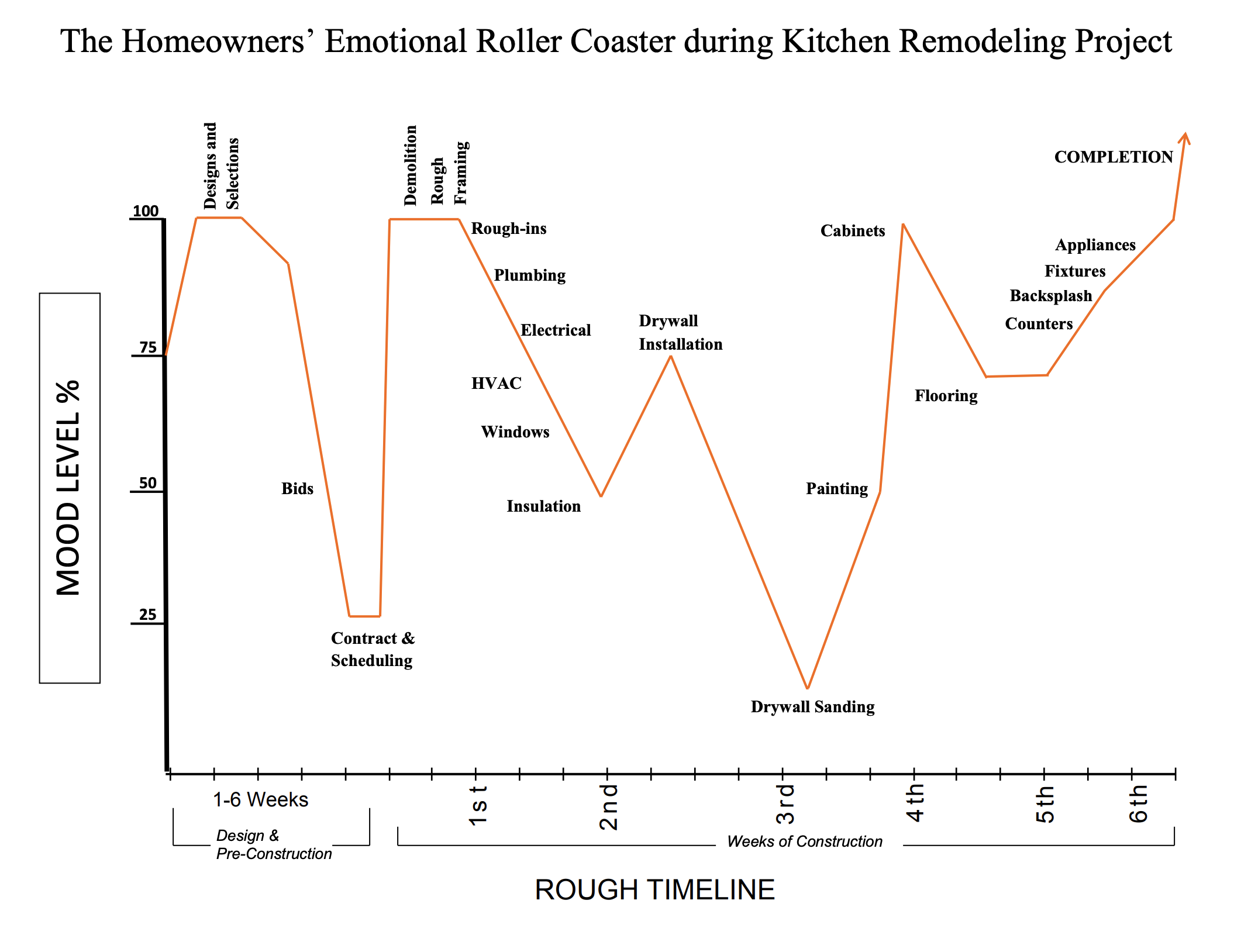 Remodeling Roller Coaster